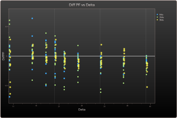 sl-diffPF-vs-delta