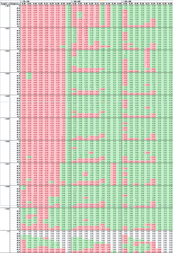 This heatmap is a little complicated to read. The major columns are the expiration months of the trades, the minor columns are the deltas. The Major rows are the profit targets, and the minor rows the stop losses.